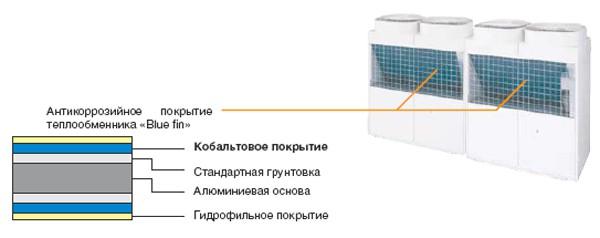 Покрытие теплообменника производитель печь-камин с теплообменником.форум